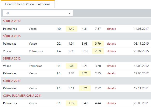 Vasco vs Palmeiras  Head to Head