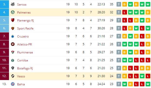 Vasco vs Palmeiras Standings