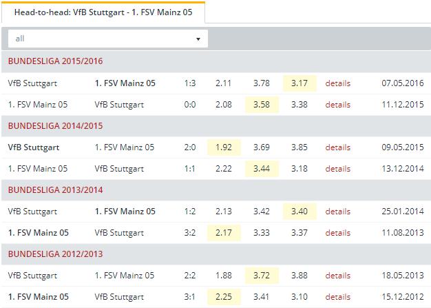 VfB Stuttgart vs 1  FSV Mainz Head to Head