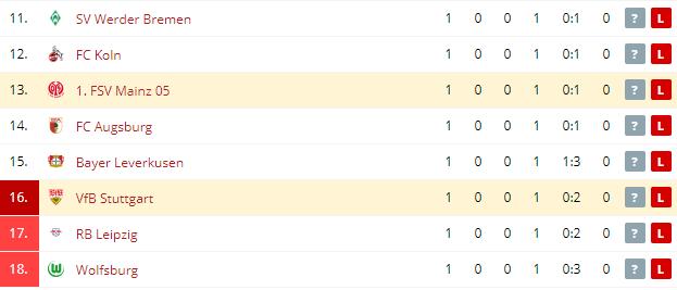 VfB Stuttgart vs 1  FSV Mainz Standings