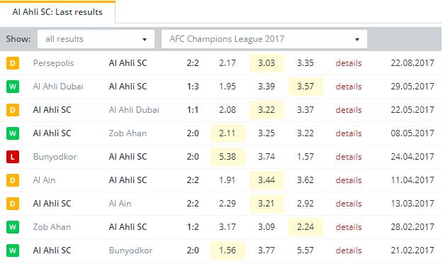 Al Ahli SC Last Results