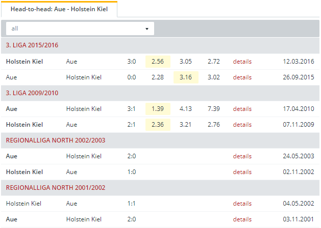 Aue vs Holstein Kiel Head to Head