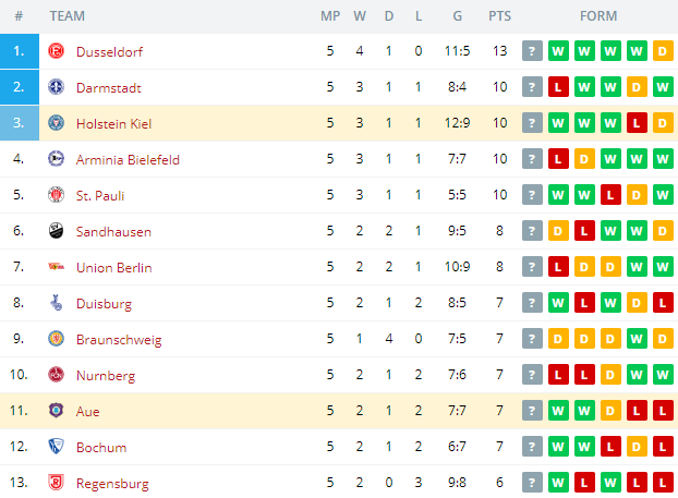 Aue vs Holstein Kiel  Standings