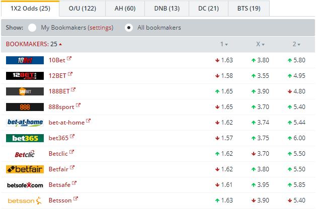 Basaksehir vs Ludogorets   Odds Comparison