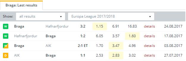 Braga Last Results
