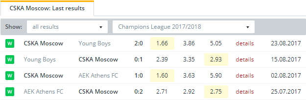 CSKA Moscow   Last Results