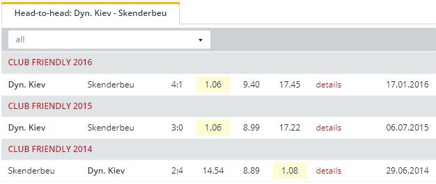 Dyn. Kiev vs Skenderbeu  Head to Head