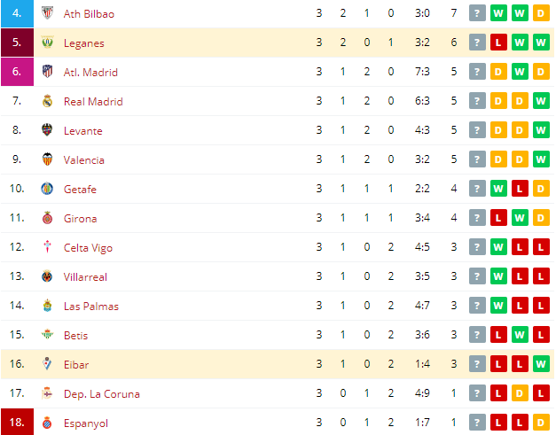 Eibar vs Leganes   Standings