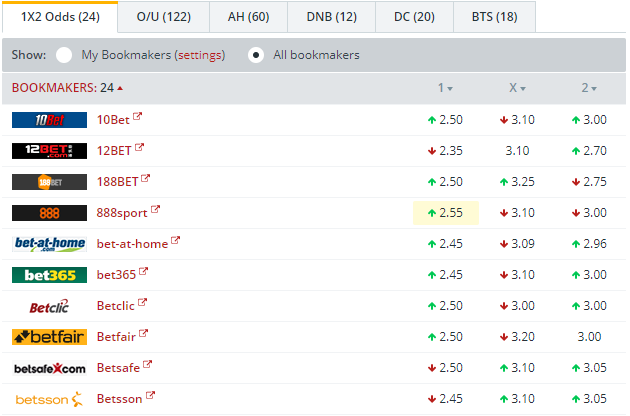 FC Copenhagen vs Lokomotiv Moscow Odds Comparison