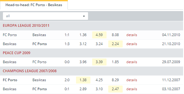 FC Porto vs Besiktas   Head to Head