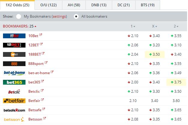 FCSB vs Plzen   Odds Comparison