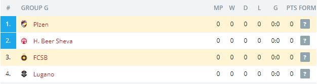 FCSB vs Plzen Standings