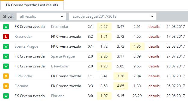 FK Crvena zvezda  Last Results