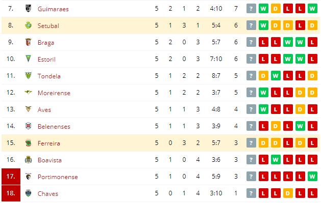 Ferreira vs Setubal  Standings