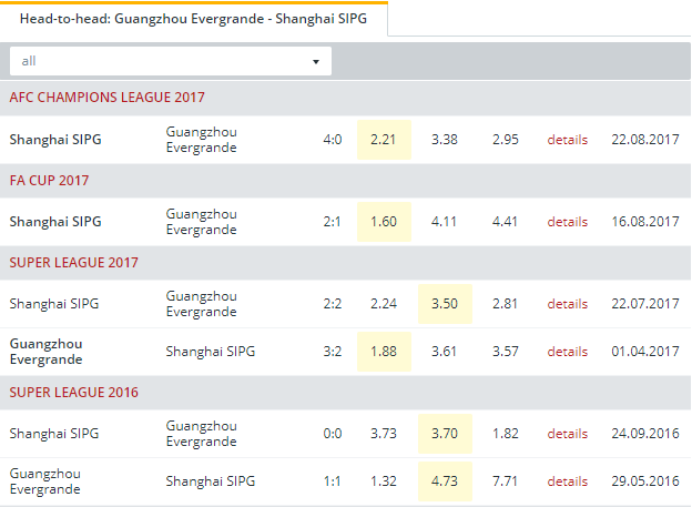 Guangzhou Evergrande vs Shanghai SIPG Head to Head