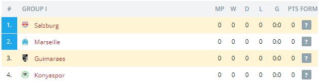 Guimaraes vs Salzburg Standings