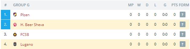H  Beer Sheva vs Lugano Standings