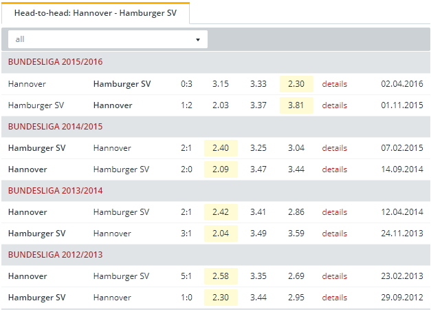 Hannover vs Hamburger SV Head to Head