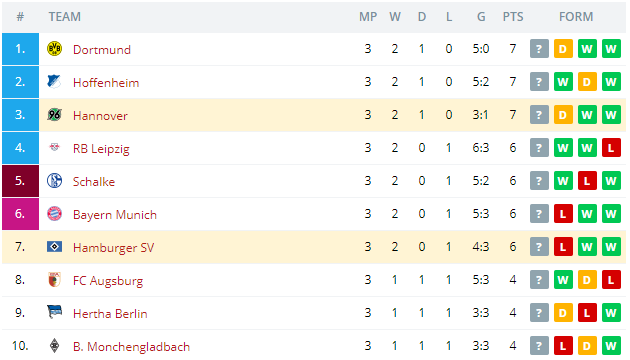 Hannover vs Hamburger SV Standings