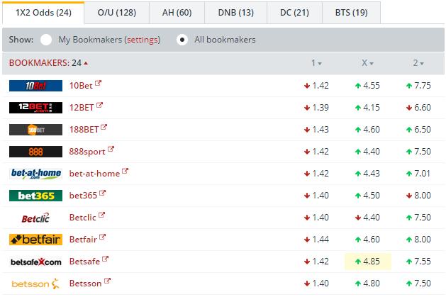 Hoffenheim vs Braga  Odds Comparison