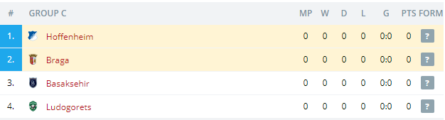 Hoffenheim vs Braga Standings