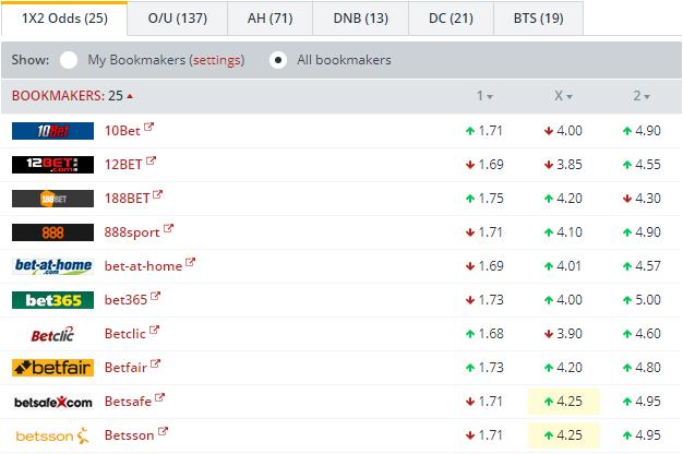 Liverpool vs Sevilla  Odds Comparison