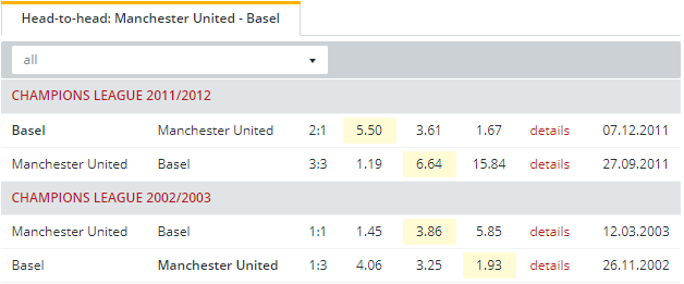 Manchester United vs Basel  Head to Head