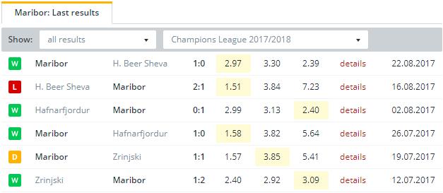 Maribor  Last Results