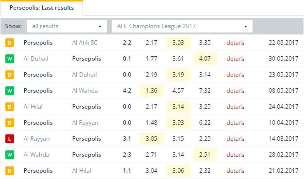 Persepolis Last Results