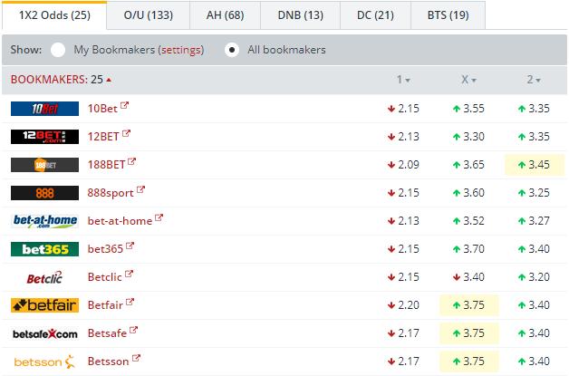 RB Leipzig vs Monaco   Odds Comparison