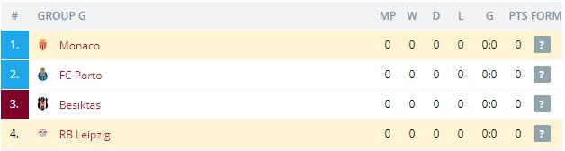 RB Leipzig vs Monaco Standings