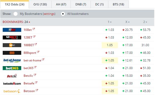 Real Madrid vs APOEL    Odds Comparison