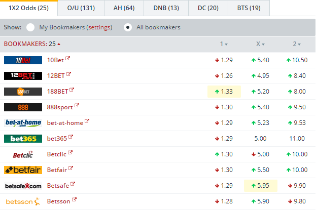 Real Sociedad vs Rosenborg   Odds Comparison