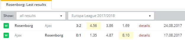 Rosenborg  Last Results