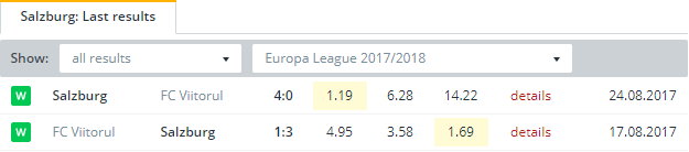 Salzburg  Last Results
