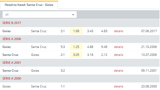 Santa Cruz vs Goias  Head to Head