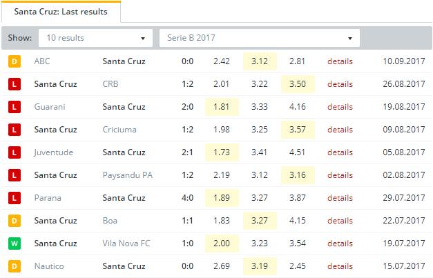 Santa Cruz Last Results