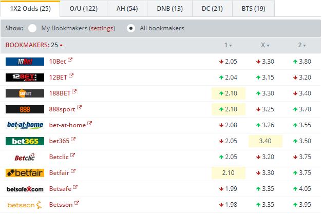Slavia Prague vs Maccabi Tel Aviv Odds Comparison