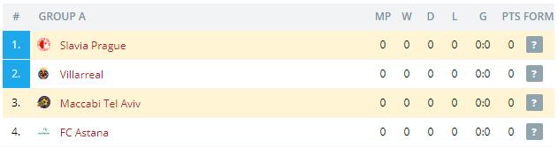 Slavia Prague vs Maccabi Tel Aviv Standings