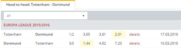 Tottenham vs Dortmund    Head to Head