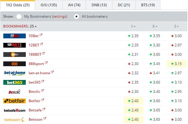 Tottenham vs Dortmund    Odds Comparison