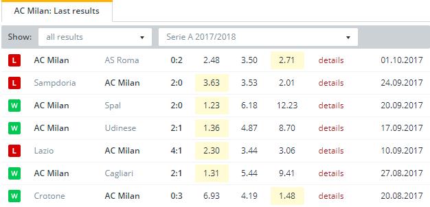 AC Milan  Last Results