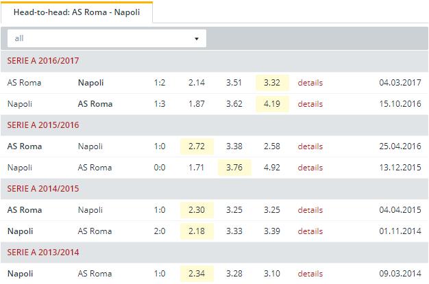 AS Roma vs Napoli   Head to Head