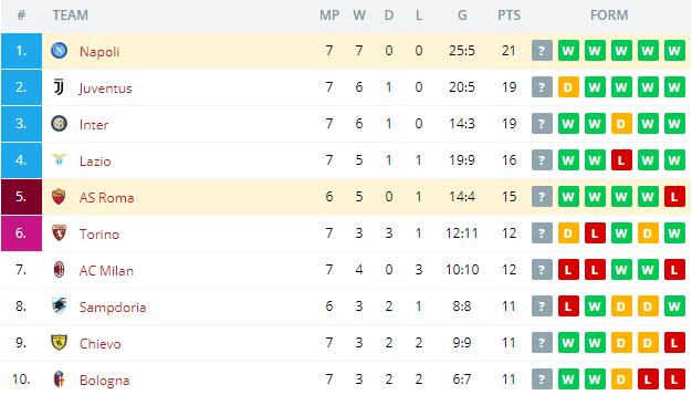 AS Roma vs Napoli   Standings