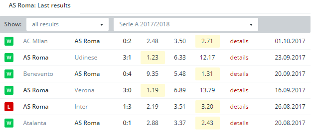 AS Roma   Last Results
