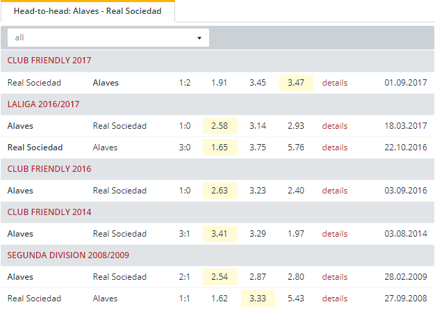 Alaves vs Real Sociedad Head to Head