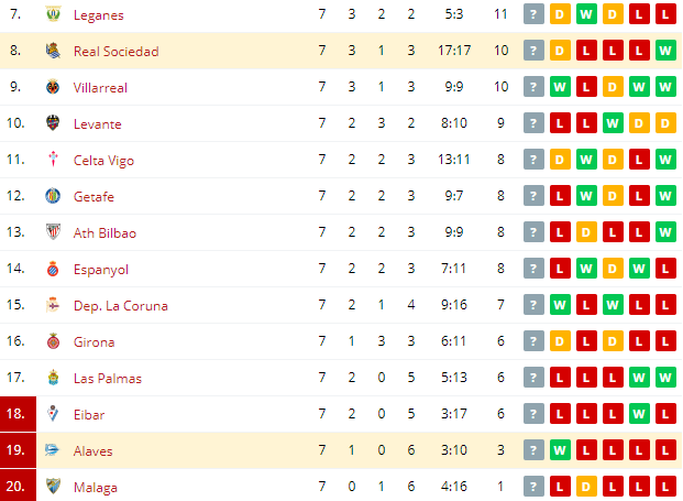 Alaves vs Real Sociedad  Standings
