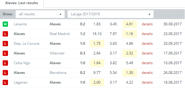 Alaves  Last Results
