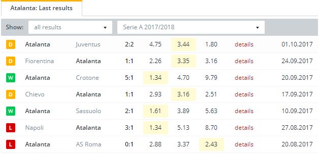 Atalanta  Last Results