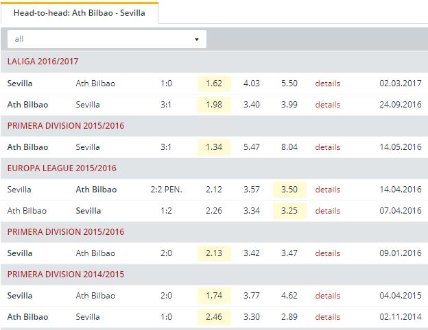 Ath. Bilbao vs Sevilla  Head to Head
